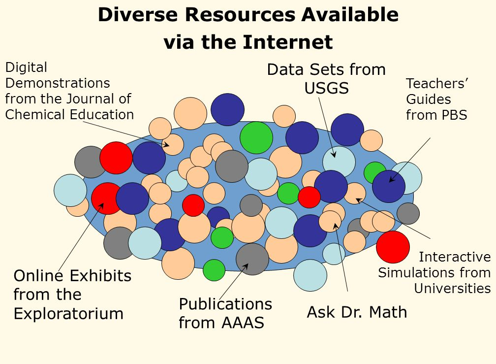 Diverse Resources Available via the Internet Online Exhibits from the Exploratorium Teachers Guides from PBS Digital Demonstrations from the Journal of Chemical Education Publications from AAAS Ask Dr.