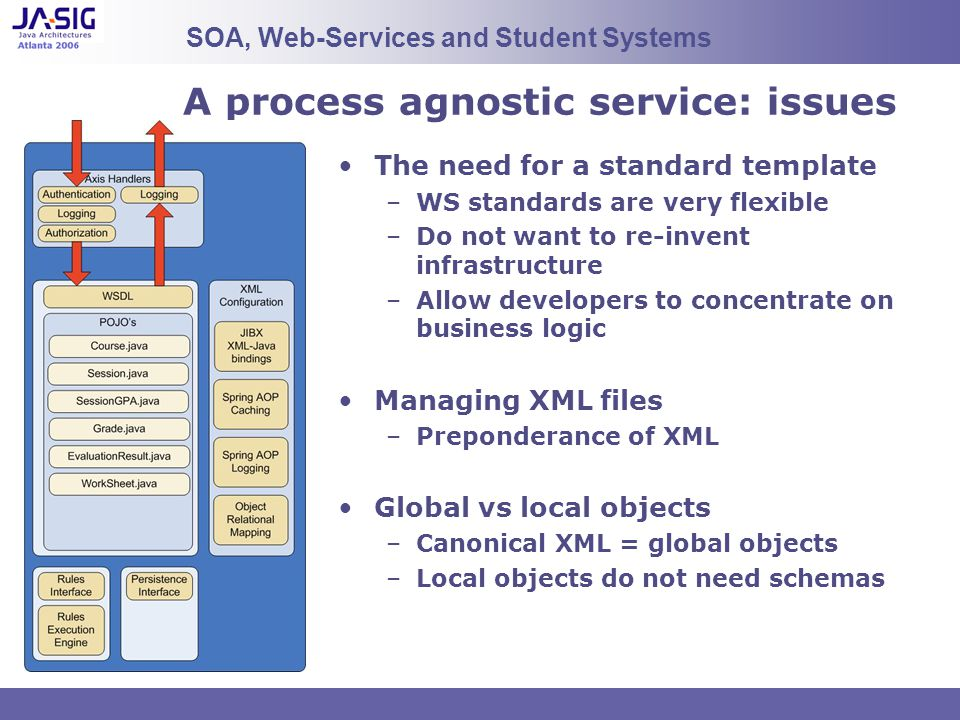 A process agnostic service: issues The need for a standard template –WS standards are very flexible –Do not want to re-invent infrastructure –Allow de