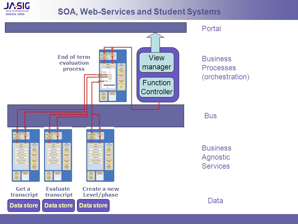 SOA, Web-Services and Student Systems Get a transcript Evaluate transcript Create a new Level/phase End of term evaluation process View manager Function Controller Data store Portal Business Processes (orchestration) Bus Business Agnostic Services Data