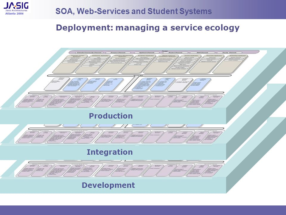 Deployment: managing a service ecology SOA, Web-Services and Student Systems Production Integration Development