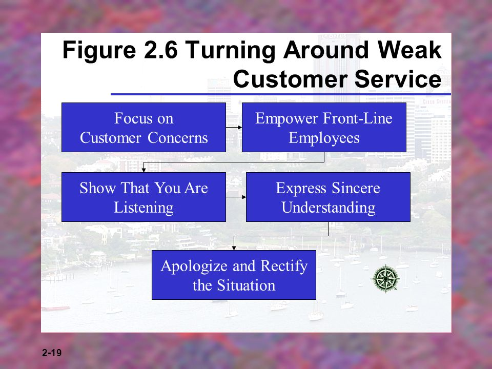 2-19 Figure 2.6 Turning Around Weak Customer Service Focus on Customer Concerns Empower Front-Line Employees Show That You Are Listening Express Sincere Understanding Apologize and Rectify the Situation