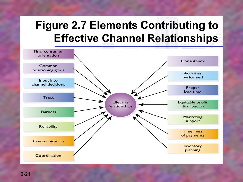2-21 Figure 2.7 Elements Contributing to Effective Channel Relationships