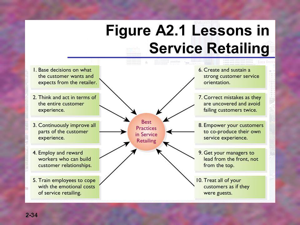2-34 Figure A2.1 Lessons in Service Retailing