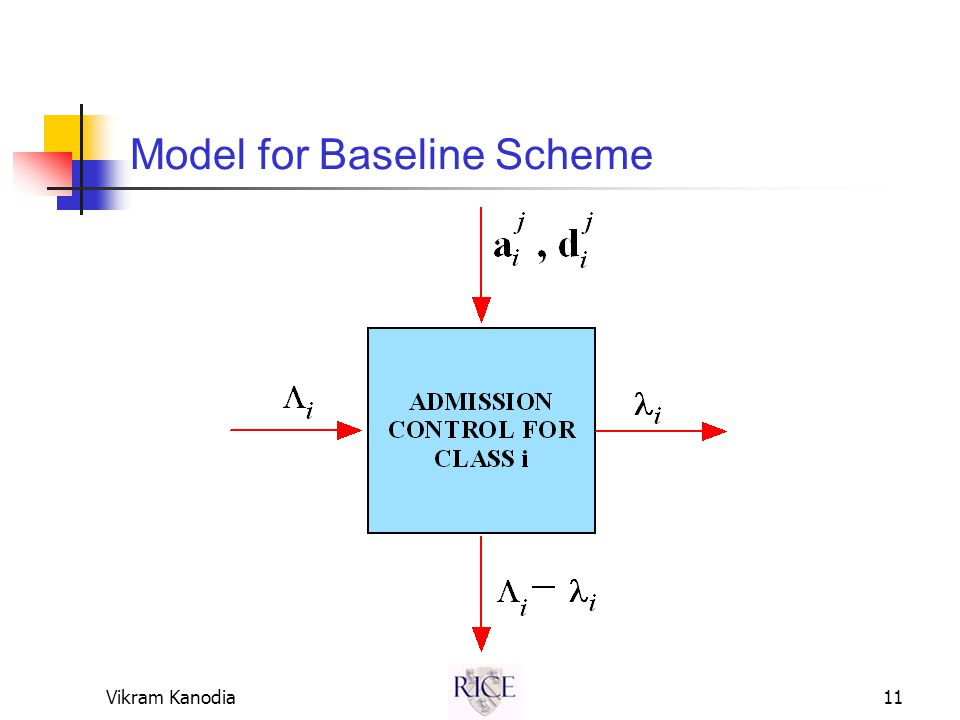Vikram Kanodia11 Model for Baseline Scheme