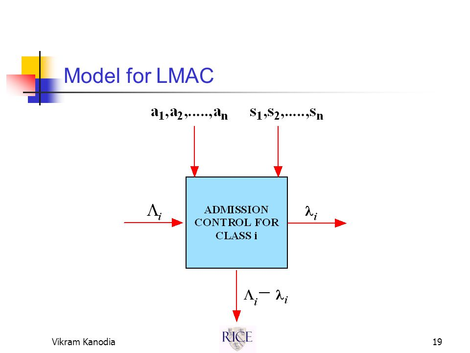 Vikram Kanodia19 Model for LMAC
