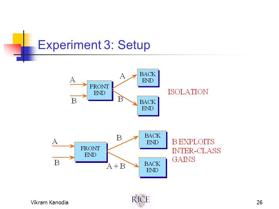Vikram Kanodia26 Experiment 3: Setup