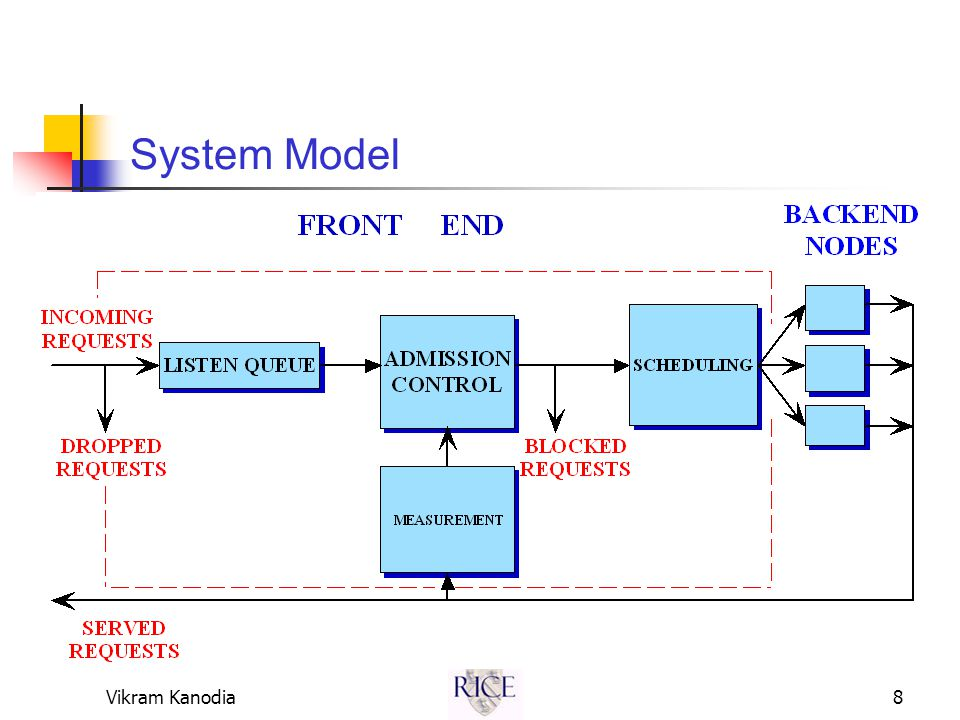 Vikram Kanodia8 System Model
