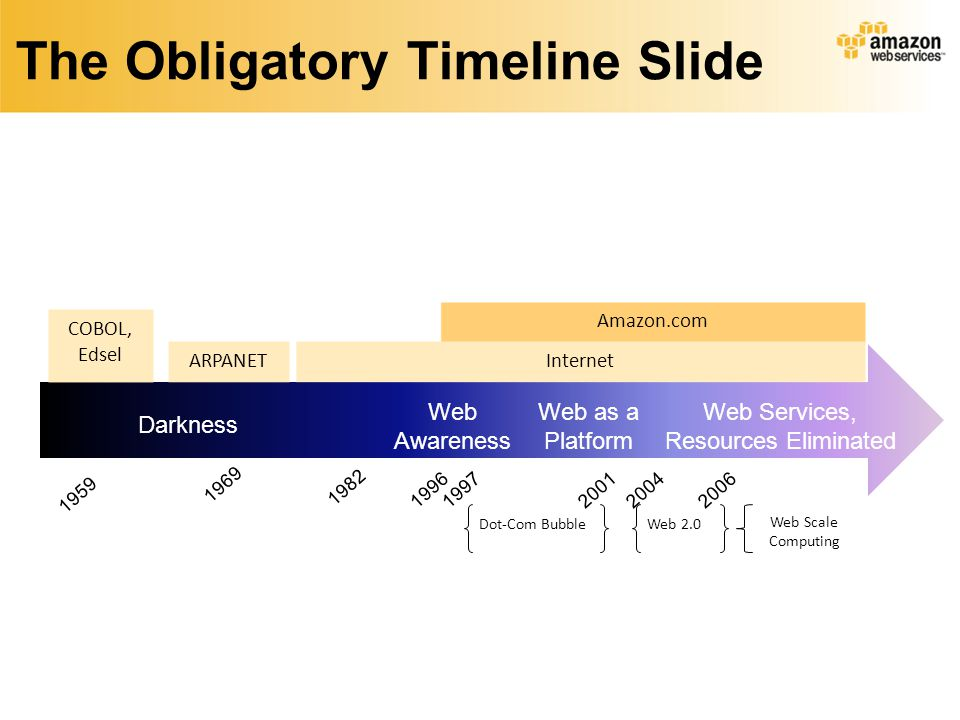 The Obligatory Timeline Slide COBOL, Edsel 1959 1969 1982 1996 Amazon.com 20042006 Darkness Web as a Platform Web Services, Resources Eliminated Web Awareness Internet ARPANET Dot-Com BubbleWeb 2.0 Web Scale Computing 20011997