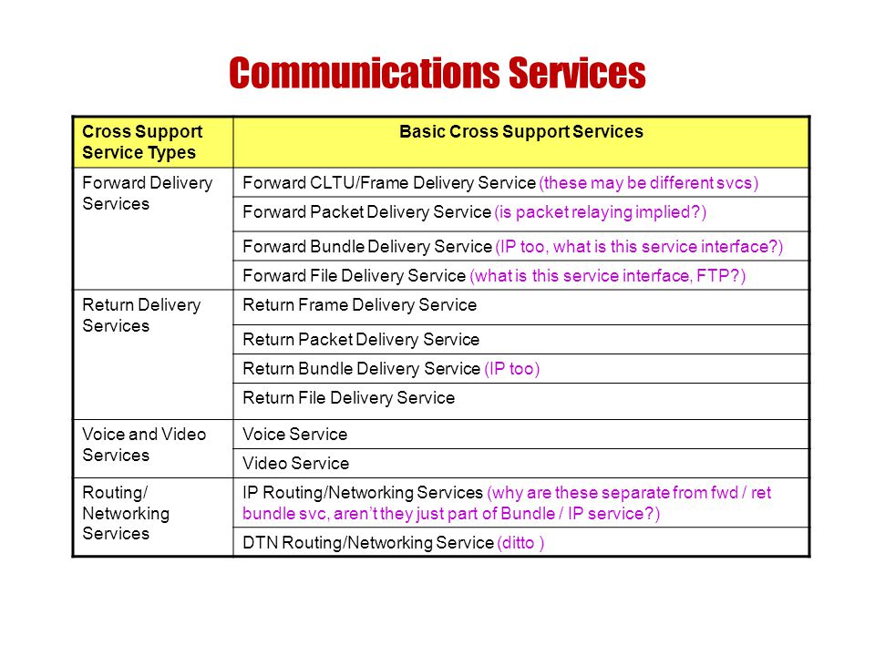Communications Services Cross Support Service Types Basic Cross Support Services Forward Delivery Services Forward CLTU/Frame Delivery Service (these may be different svcs) Forward Packet Delivery Service (is packet relaying implied ) Forward Bundle Delivery Service (IP too, what is this service interface ) Forward File Delivery Service (what is this service interface, FTP ) Return Delivery Services Return Frame Delivery Service Return Packet Delivery Service Return Bundle Delivery Service (IP too) Return File Delivery Service Voice and Video Services Voice Service Video Service Routing/ Networking Services IP Routing/Networking Services (why are these separate from fwd / ret bundle svc, arent they just part of Bundle / IP service ) DTN Routing/Networking Service (ditto )