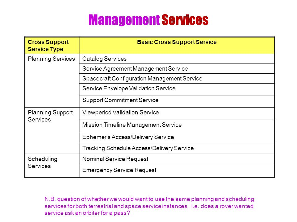 Management Services Cross Support Service Type Basic Cross Support Service Planning ServicesCatalog Services Service Agreement Management Service Spacecraft Configuration Management Service Service Envelope Validation Service Support Commitment Service Planning Support Services Viewperiod Validation Service Mission Timeline Management Service Ephemeris Access/Delivery Service Tracking Schedule Access/Delivery Service Scheduling Services Nominal Service Request Emergency Service Request N.B.
