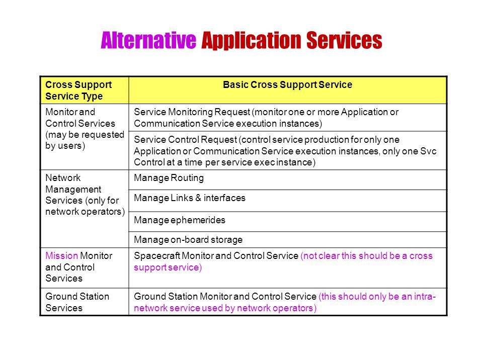 Alternative Application Services Cross Support Service Type Basic Cross Support Service Monitor and Control Services (may be requested by users) Service Monitoring Request (monitor one or more Application or Communication Service execution instances) Service Control Request (control service production for only one Application or Communication Service execution instances, only one Svc Control at a time per service exec instance) Network Management Services (only for network operators) Manage Routing Manage Links & interfaces Manage ephemerides Manage on-board storage Mission Monitor and Control Services Spacecraft Monitor and Control Service (not clear this should be a cross support service) Ground Station Services Ground Station Monitor and Control Service (this should only be an intra- network service used by network operators)