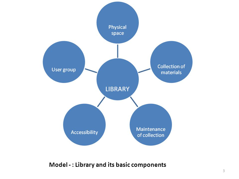 3 Model - : Library and its basic components