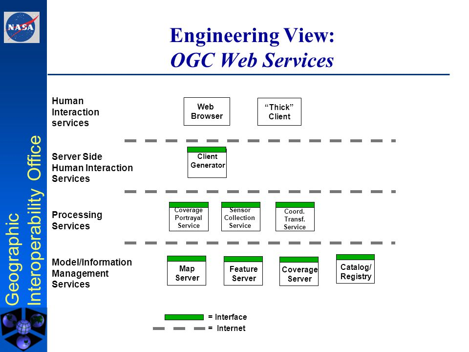 Geographic Interoperability Office Engineering Viewpoint: Distributing Services across networks
