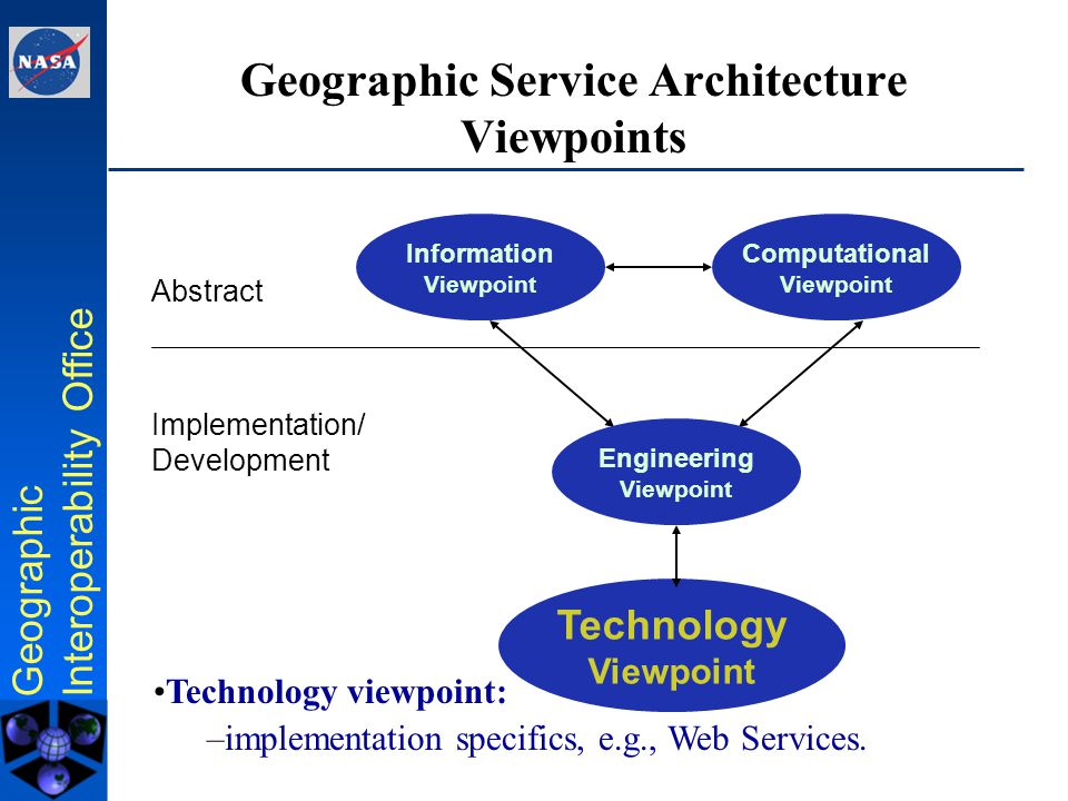 Geographic Interoperability Office Engineering View: OGC Web Services Thick Client Map Server Feature Server Coverage Server Catalog/ Registry Web Browser Coord.