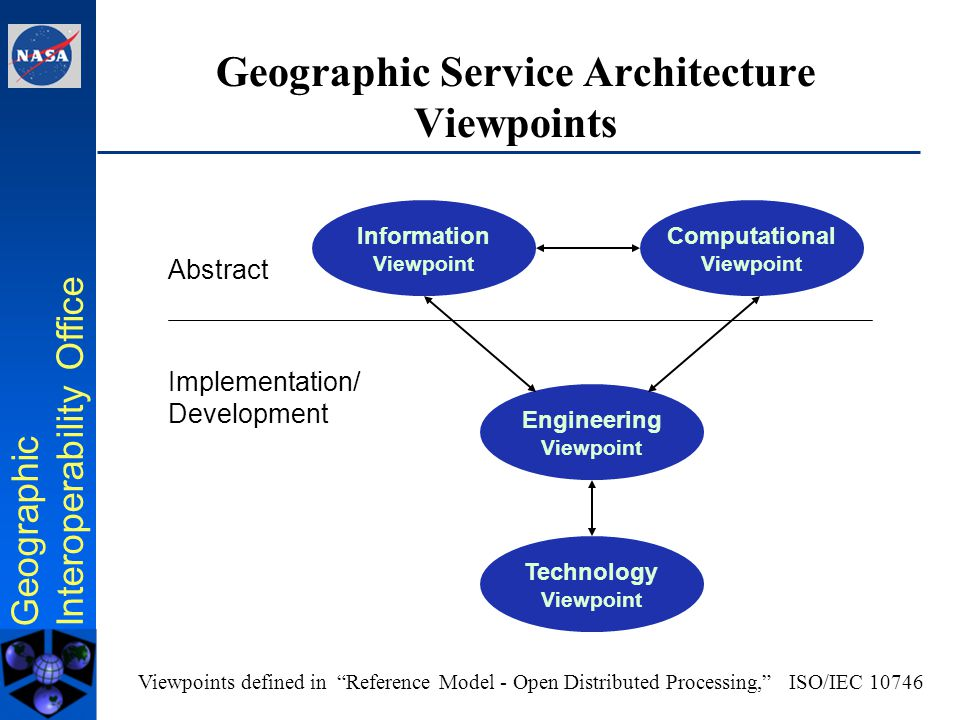 Geographic Interoperability Office Geospatial Service Architecture Reference Model of Open Distributed Processing –RM-ODP [ISO/IEC 10746] Computational viewpoint: –interaction patterns between services Information viewpoint: –semantics of information processing Engineering viewpoint: –design of distribution-oriented aspects Technology viewpoint: –implementation specifics, e.g., Web Services.