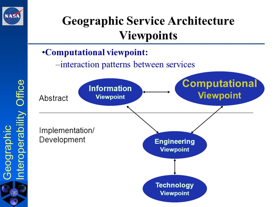 Geographic Interoperability Office Geographic Service Architecture Viewpoints Information Viewpoint Computational Viewpoint Engineering Viewpoint Abstract Implementation/ Development Viewpoints defined in Reference Model - Open Distributed Processing, ISO/IEC 10746 Technology Viewpoint