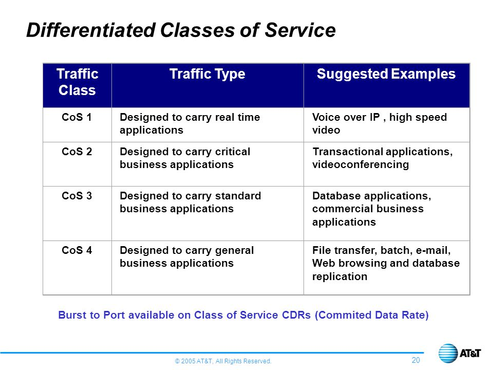 © 2005 AT&T, All Rights Reserved. 20 Differentiated Classes of Service Traffic Class Traffic TypeSuggested Examples CoS 1Designed to carry real time a