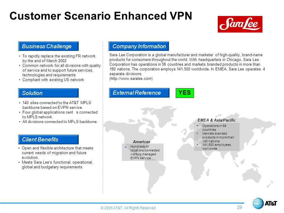 © 2005 AT&T, All Rights Reserved. 29 Customer Scenario Enhanced VPN Business Challenge Solution Client Benefits To rapidly replace the existing FR net