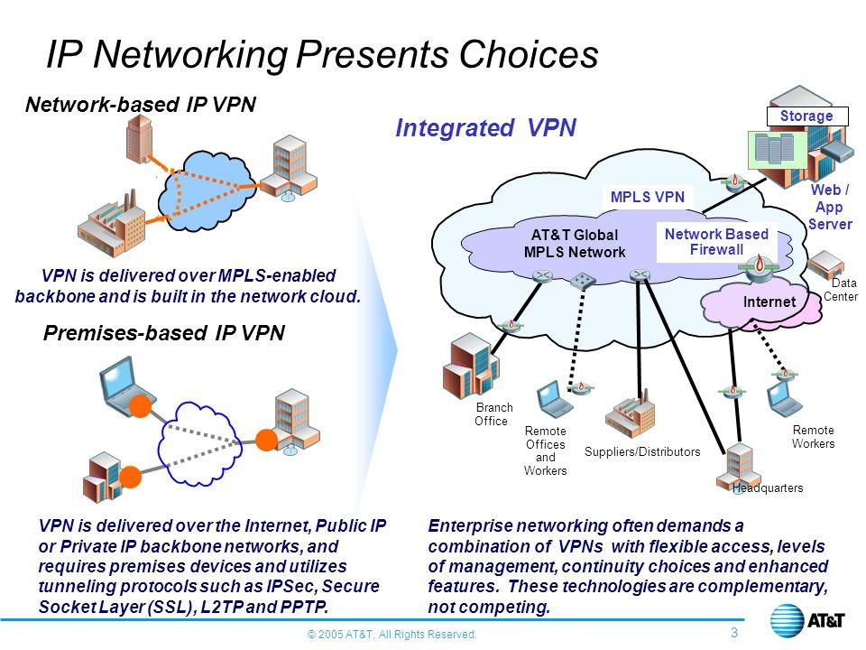© 2005 AT&T, All Rights Reserved. 3 Web / App Server IP Networking Presents Choices Network-based IP VPN Premises-based IP VPN Integrated VPN VPN is d