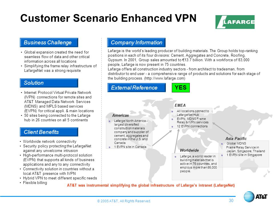 © 2005 AT&T, All Rights Reserved. 30 Customer Scenario Enhanced VPN Company Information External Reference YES Business Challenge Solution Client Bene