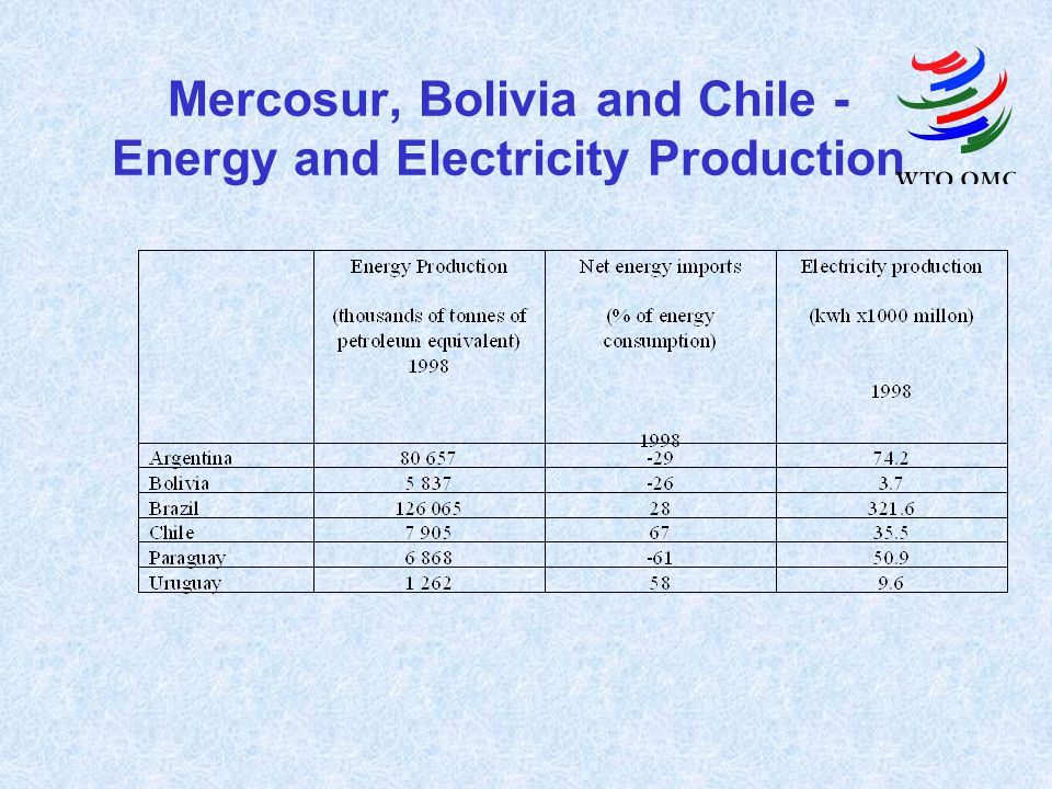 Mercosur, Bolivia and Chile - Energy and Electricity Production