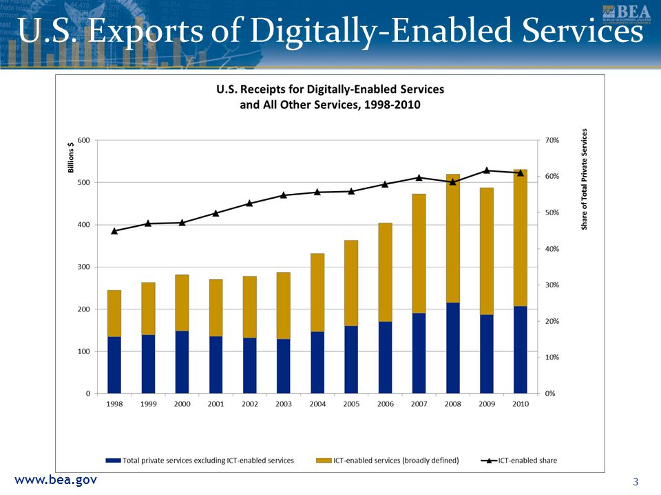 www.bea.gov U.S. Exports of Digitally-Enabled Services 3