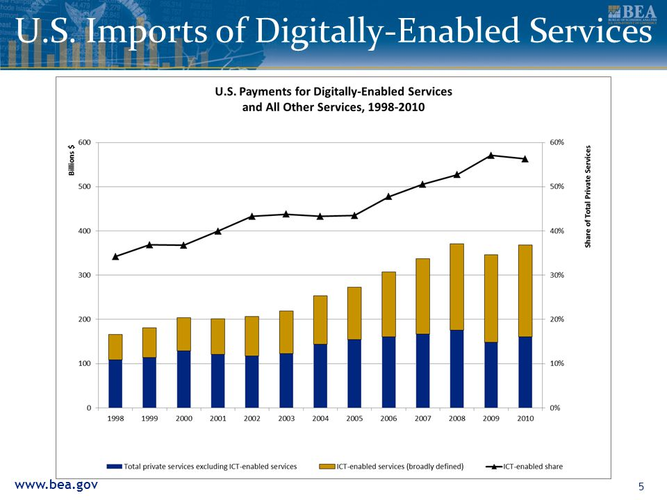 www.bea.gov U.S. Imports of Digitally-Enabled Services 5