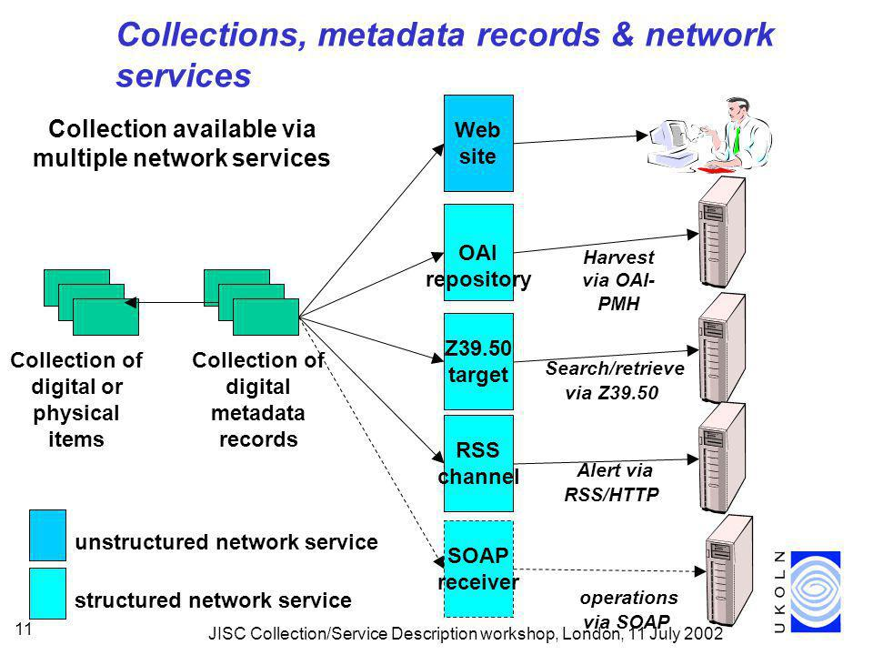 JISC Collection/Service Description workshop, London, 11 July 2002 11 Collections, metadata records & network services OAI repository Harvest via OAI- PMH Z39.50 target Search/retrieve via Z39.50 Web site Collection of digital metadata records Collection of digital or physical items SOAP receiver operations via SOAP Collection available via multiple network services unstructured network service structured network service RSS channel Alert via RSS/HTTP