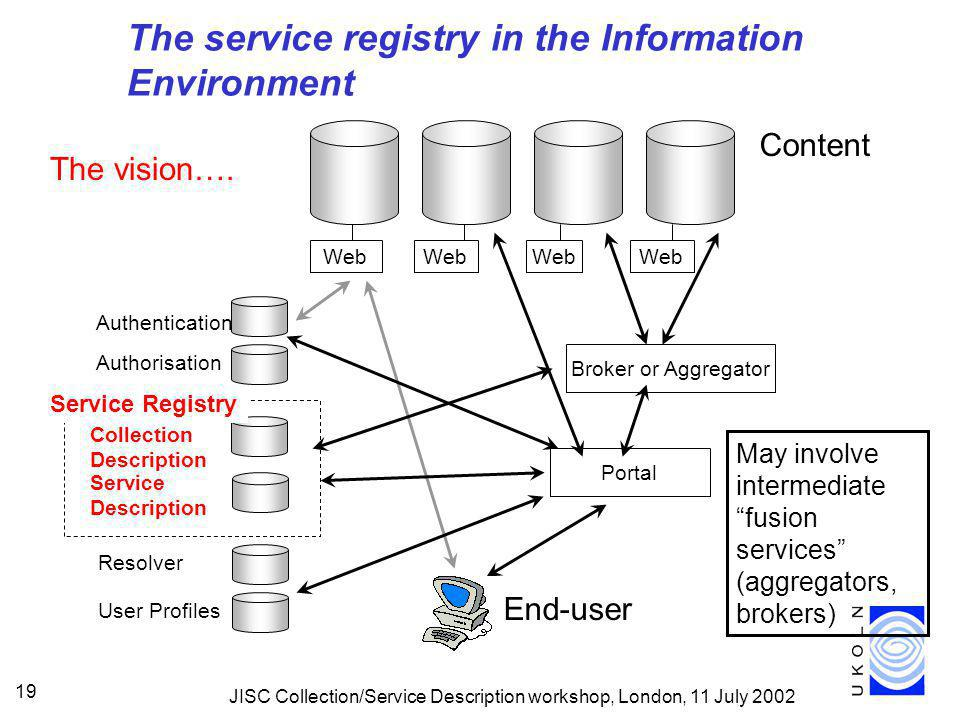 JISC Collection/Service Description workshop, London, 11 July 2002 19 May involve intermediate fusion services (aggregators, brokers) User Profiles Resolver The service registry in the Information Environment The vision….