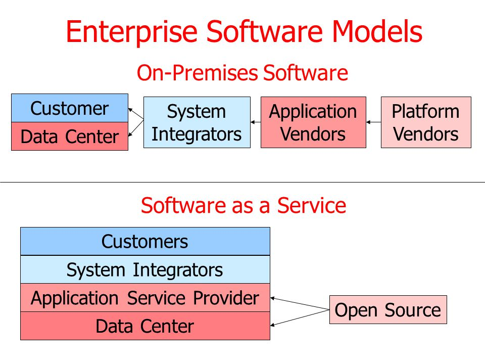 Enterprise Software Models Data Center Application Service Provider System Integrators Customers Open Source Platform Vendors System Integrators On-Pr