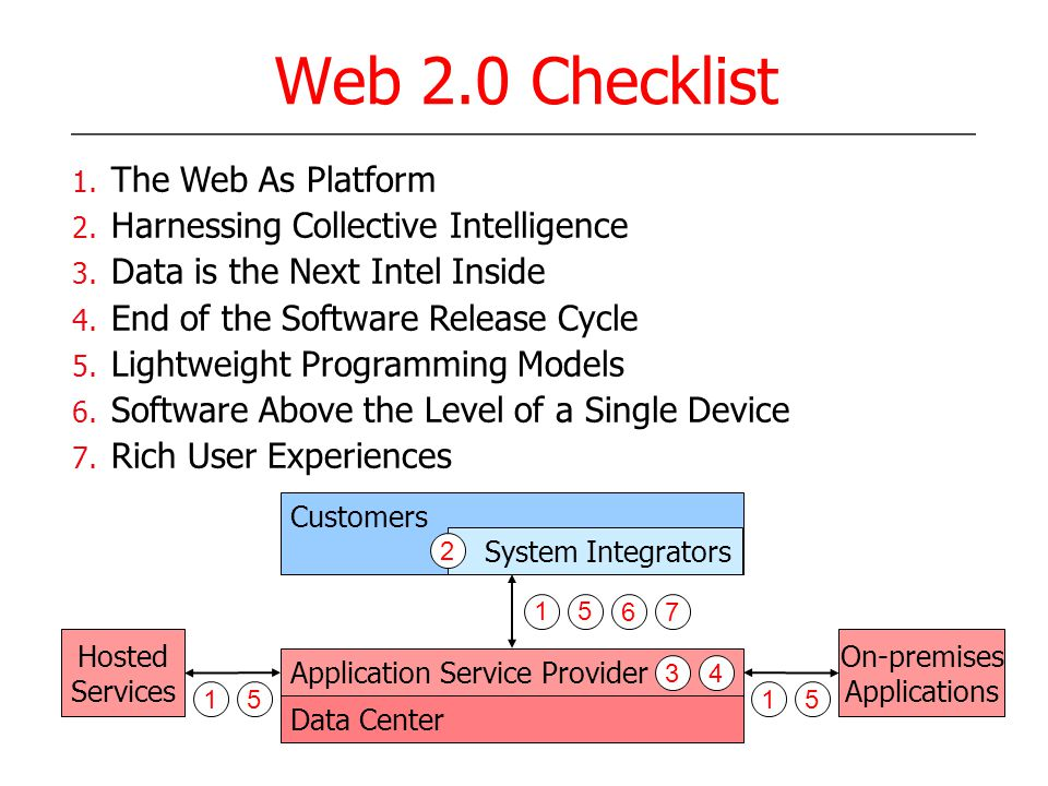 Web 2.0 Checklist Data Center Application Service Provider Customers 1. The Web As Platform 2. Harnessing Collective Intelligence 3. Data is the Next