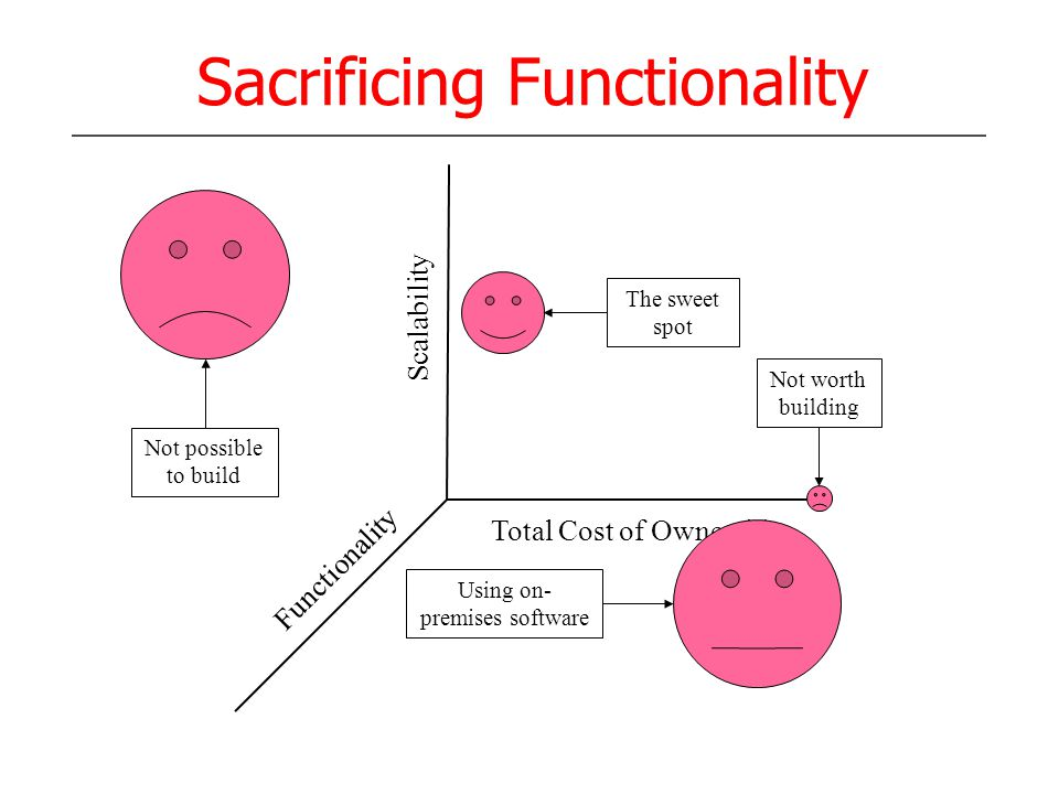Sacrificing Functionality Functionality Total Cost of Ownership Scalability Using on- premises software The sweet spot Not worth building Not possible