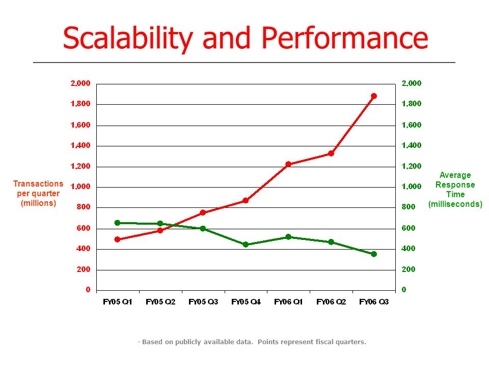 Scalability and Performance Average Response Time (milliseconds) Transactions per quarter (millions) - Based on publicly available data. Points repres
