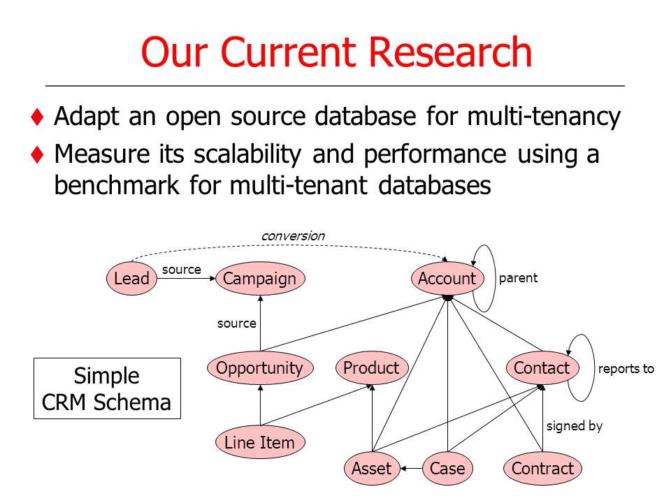 Our Current Research Adapt an open source database for multi-tenancy Measure its scalability and performance using a benchmark for multi-tenant databases LeadCampaign Line Item Product Case Contact Contract Account Opportunity Asset conversion source parent reports to signed by Simple CRM Schema