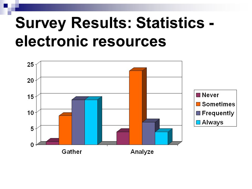 Survey Results: Statistics - electronic resources