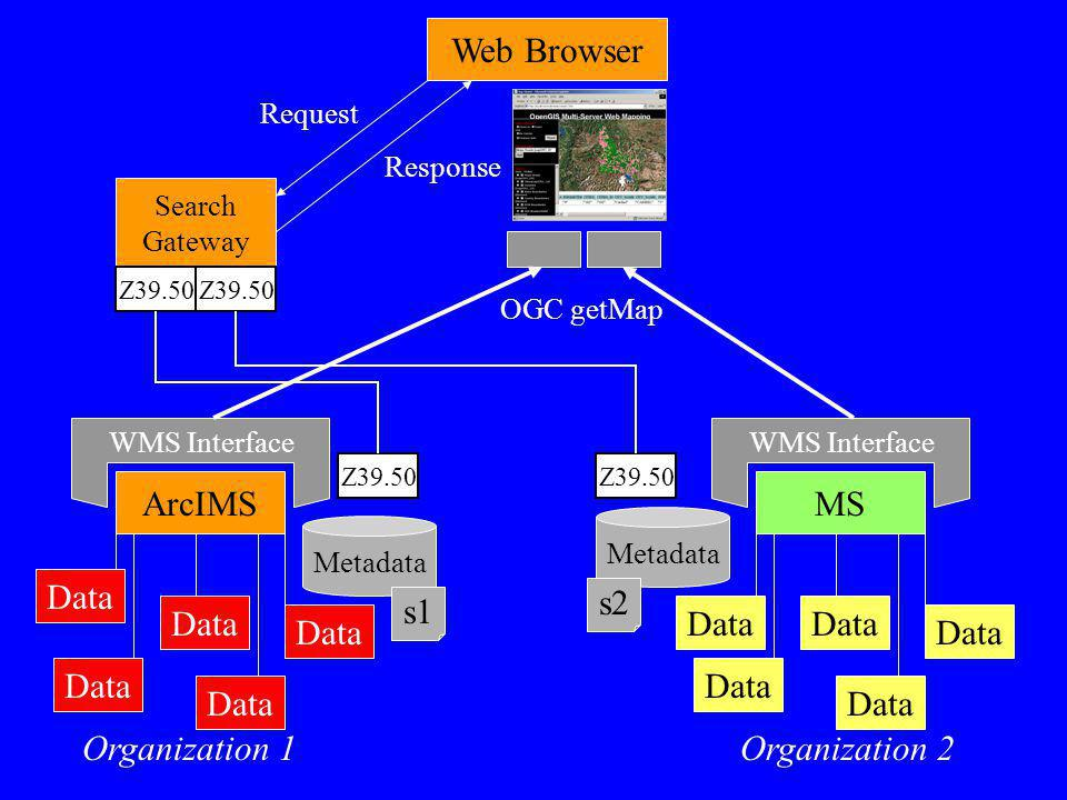 Web Browser WMS Interface ArcIMS Data Organization 1 MS Data Organization 2 Metadata Search Gateway Request Response Z39.50 s1 s2 OGC getMap
