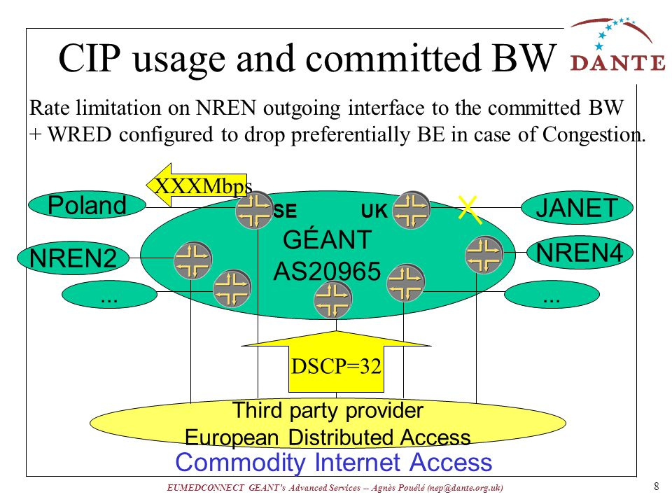 EUMEDCONNECT GEANTs Advanced Services -- Agnès Pouélé (nep@dante.org.uk) CIP usage and committed BW GÉANT AS20965 Third party provider European Distributed Access Commodity Internet Access Poland NREN2 JANET NREN4 UKSE...