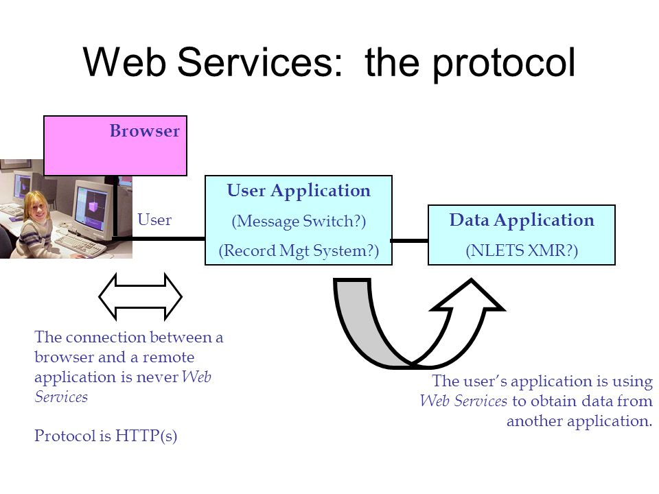 User Application (Message Switch ) (Record Mgt System ) User The connection between a browser and a remote application is never Web Services Protocol is HTTP(s) Data Application (NLETS XMR ) The users application is using Web Services to obtain data from another application.