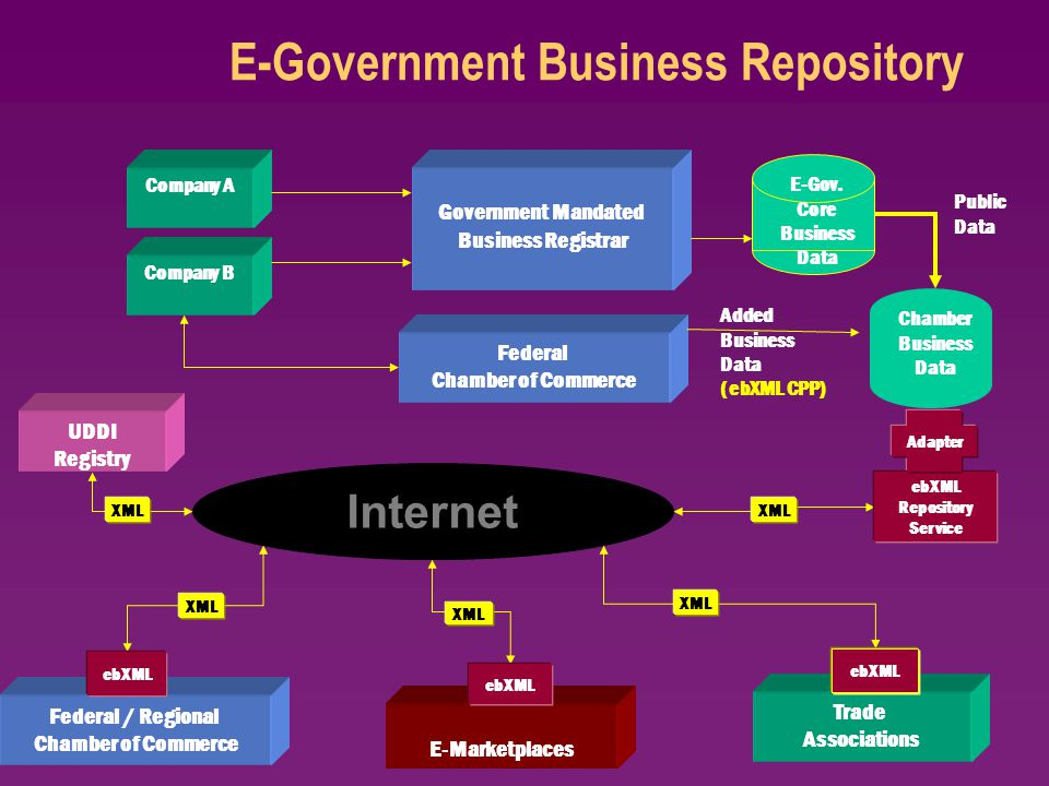 E-Government Business Repository Internet ebXML Repository Service Adapter XML Government Mandated Business Registrar Company A Company B E-Gov.