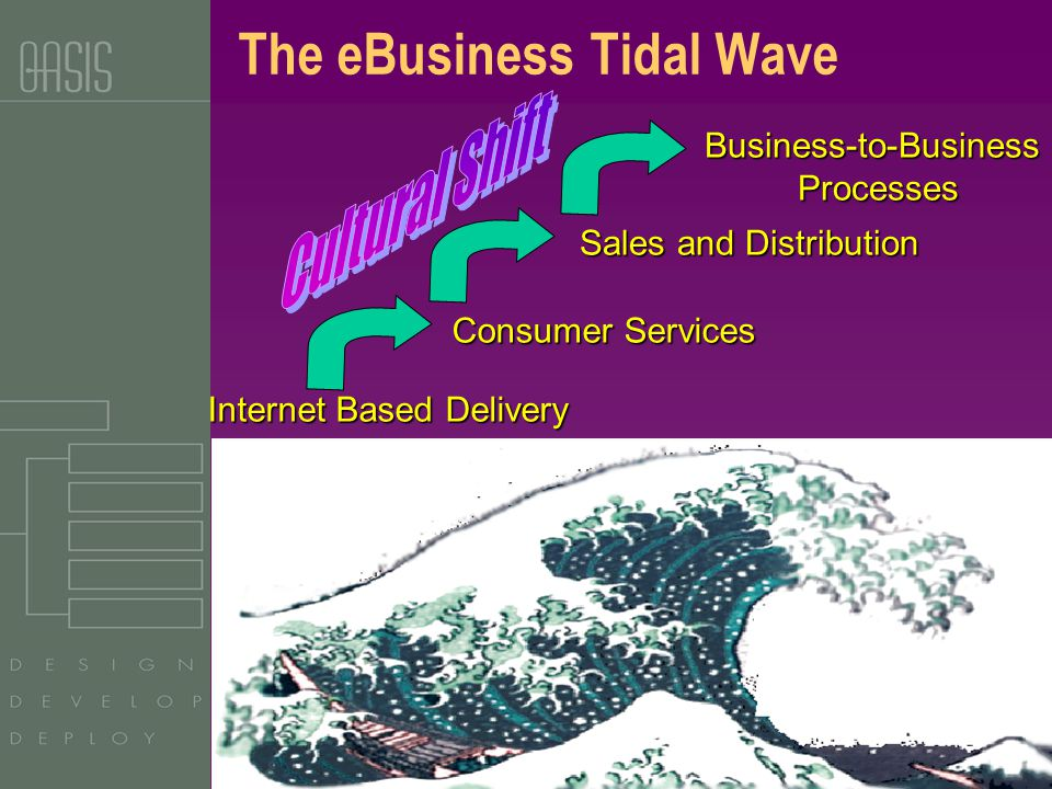 Copyright OASIS, 2002 Consumer Services Sales and Distribution Internet Based Delivery Business-to-BusinessProcesses The eBusiness Tidal Wave
