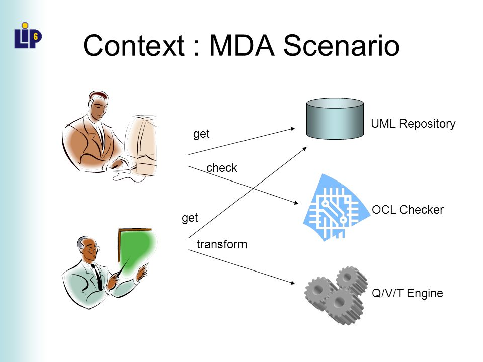 Problem Statement To connect services: Model types shall be well defined –What is model typing (conformance).