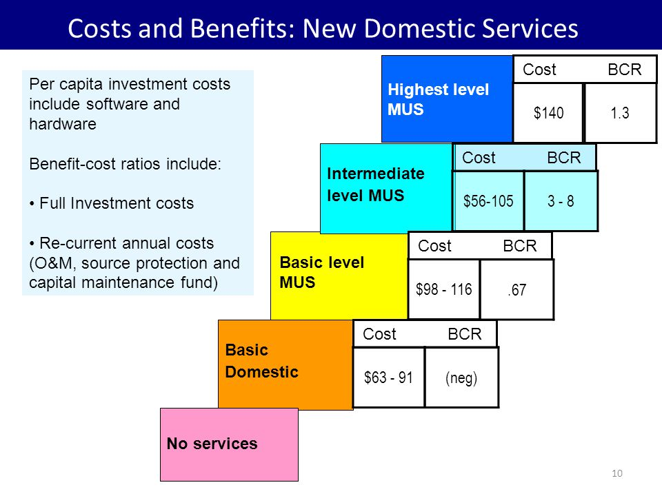 10 Basic level MUS Intermediate level MUS Highest level MUS $140 Basic Domestic No services 1.3 Cost BCR 3 - 8$56-105 Cost BCR $98 - 116.67 Cost BCR $63 - 91(neg) Costs and Benefits: New Domestic Services Per capita investment costs include software and hardware Benefit-cost ratios include: Full Investment costs Re-current annual costs (O&M, source protection and capital maintenance fund)