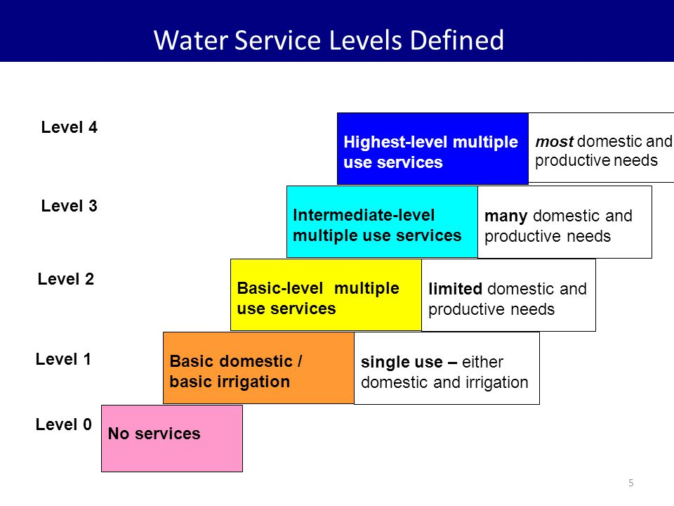 5 Water Service Levels Defined No services Highest-level multiple use services Intermediate-level multiple use services Basic-level multiple use services Basic domestic / basic irrigation c most domestic and productive needs many domestic and productive needs limited domestic and productive needs single use – either domestic and irrigation Level 0 Level 1 Level 2 Level 3 Level 4