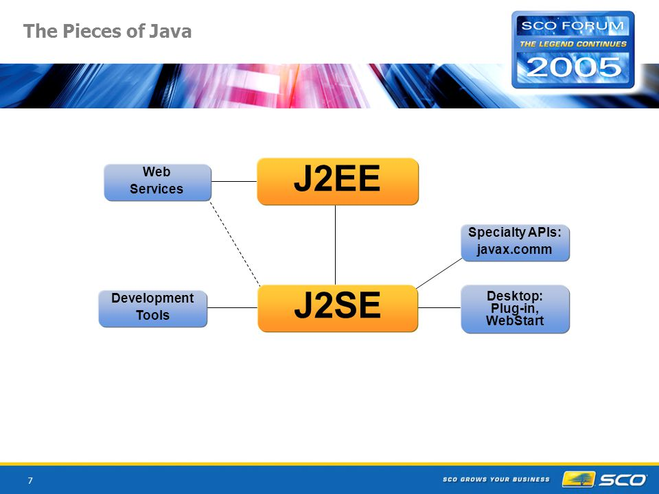 38 SCOx Web Services Substrate (WSS) A set of tools for modernizing applications WebFace, WebFace Studio rich, browser-based, web services-based UIs uses AJAX approach, ahead of its time SQLe expose SQL database as a web service WAM manage Tomcat-deployed Java web services Ericom® HostPublisher® extend legacy green screen apps via web services