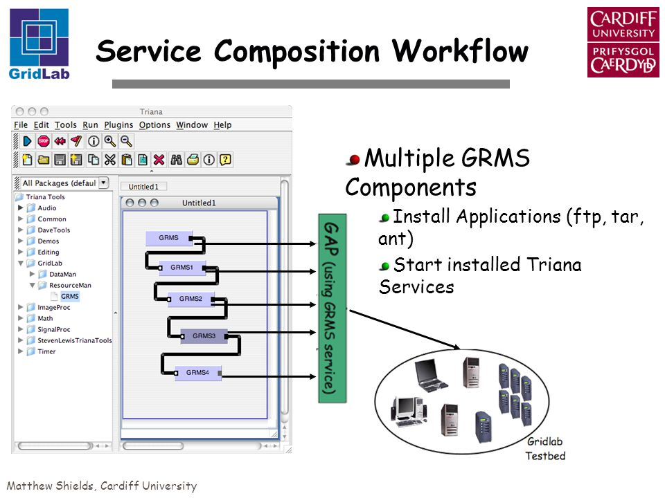 Matthew Shields, Cardiff University Service Composition Workflow Multiple GRMS Components Install Applications (ftp, tar, ant) Start installed Triana Services