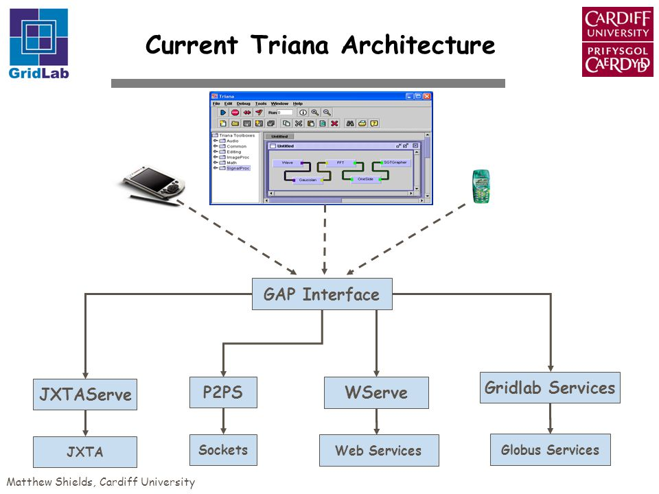 Matthew Shields, Cardiff University Current Triana Architecture GAP Interface Gridlab Services JXTAServe P2PS WServe JXTA Sockets Web Services Globus