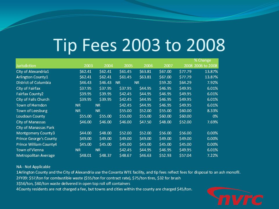 Tip Fees 2003 to 2008