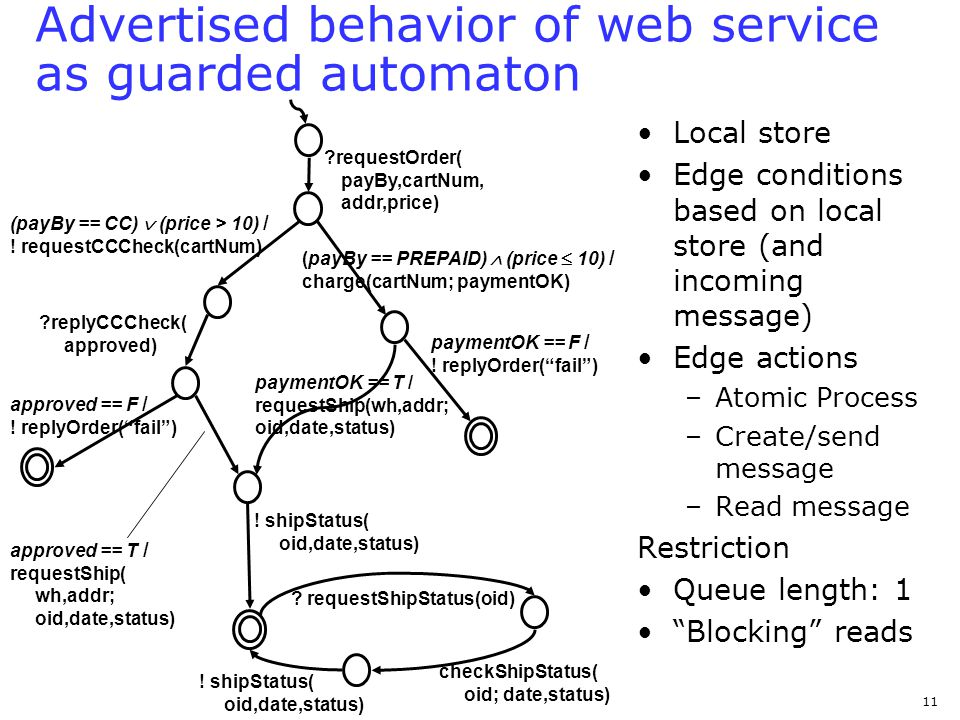 September 1, 2005 Automatic Composition of Semantic Web Services, VLDB 2005 11 Advertised behavior of web service as guarded automaton Local store Edge conditions based on local store (and incoming message) Edge actions –Atomic Process –Create/send message –Read message Restriction Queue length: 1 Blocking reads ?requestOrder( payBy,cartNum, addr,price) (payBy == PREPAID) (price 10) / charge(cartNum; paymentOK) (payBy == CC) (price > 10) / .