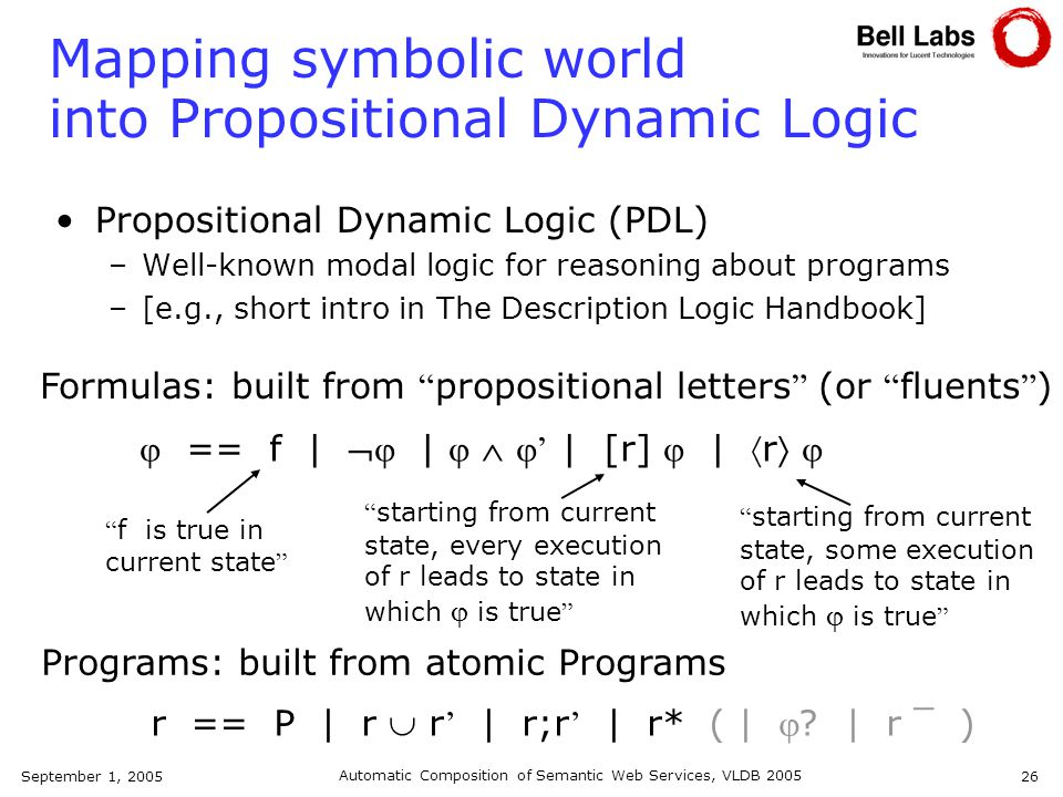 September 1, 2005 Automatic Composition of Semantic Web Services, VLDB 2005 26 Mapping symbolic world into Propositional Dynamic Logic Propositional Dynamic Logic (PDL) –Well-known modal logic for reasoning about programs –[e.g., short intro in The Description Logic Handbook] Formulas: built from propositional letters (or fluents ) Programs: built from atomic Programs == f | | | [r] | r f is true in current state starting from current state, every execution of r leads to state in which is true starting from current state, some execution of r leads to state in which is true r == P | r r | r;r | r* ( | .