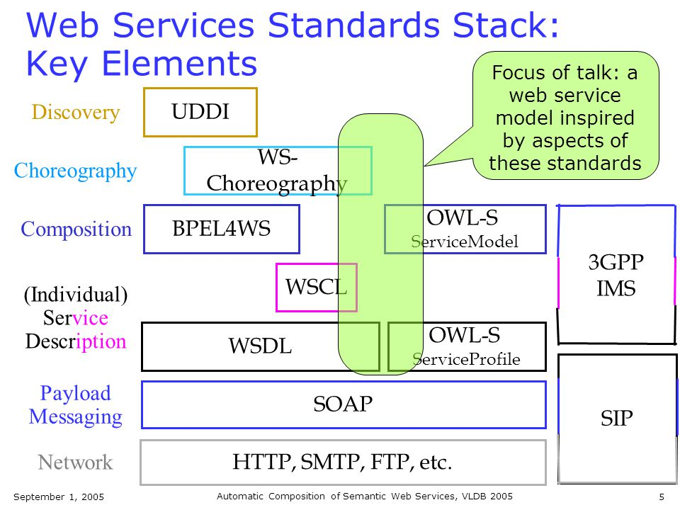 September 1, 2005 Automatic Composition of Semantic Web Services, VLDB 2005 6 Outline Background Colombo: A formal model that combines the key building blocks for semantic web services Automated synthesis of mediators and choreographies in Colombo Related work and conclusions